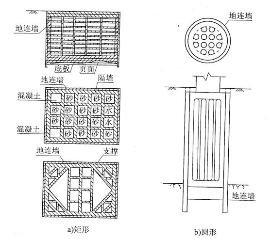 图7-22部分地连墙基础类型