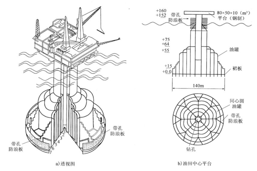 图8-2陶立斯型平台基础