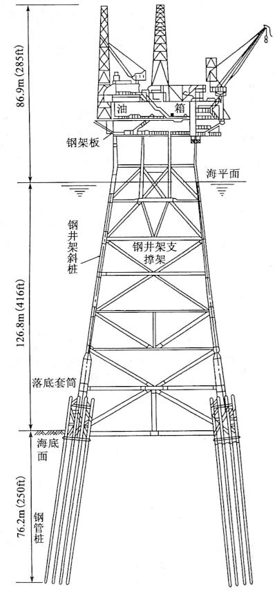 图8-3英国北海福蒂斯油田高岛号 平台基础布置示意图