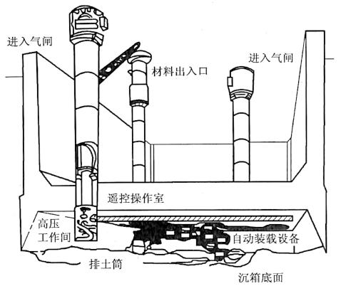 图8-7无人挖掘系统