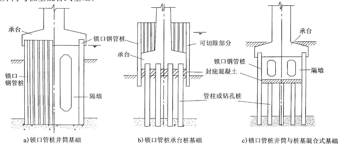 图8-10锁口钢管桩类型