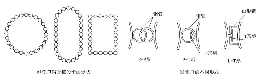 图8-11锁口钢管桩的平面布置形状与锁口的不同形式