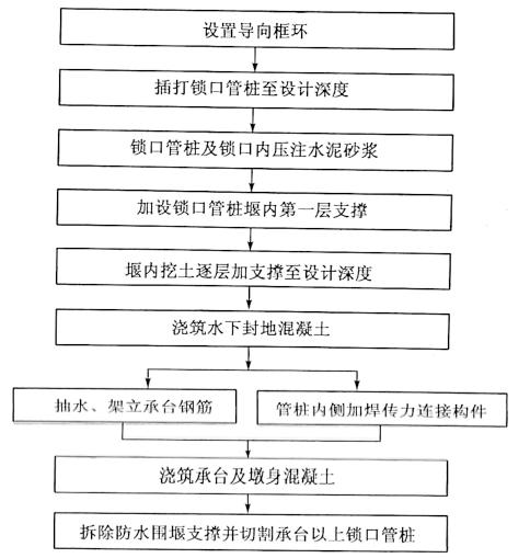 图8-13锁口管桩井筒基础施工程序