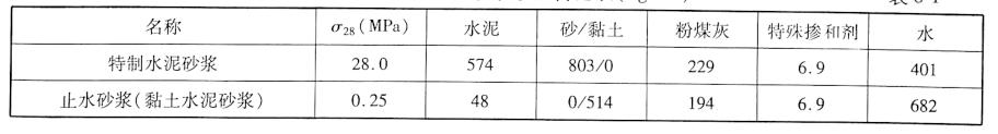 特制水泥砂浆及止水砂浆配合比表(kg/m2)表8-1