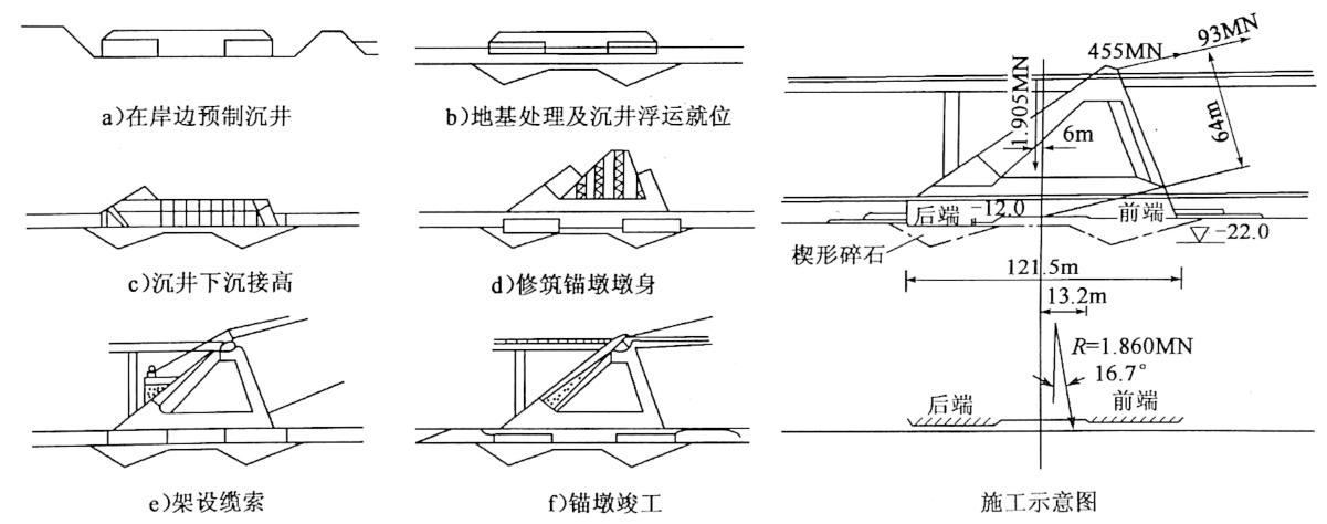 图8-19丹麦大带海峡悬索桥锚墩设置沉井基础及其施工示意图