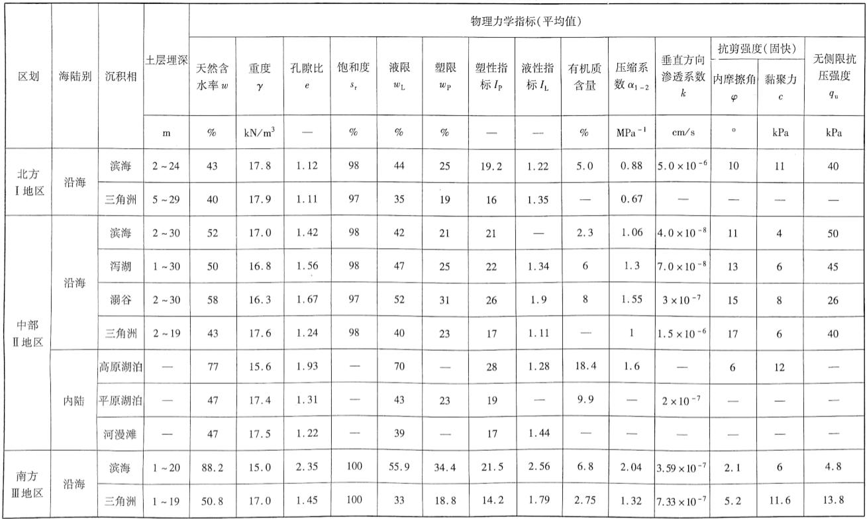 中国软土主要分布地区软土的工程地质特征表表9-1