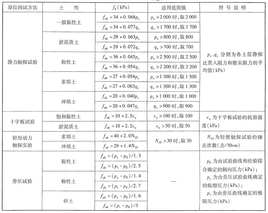地基承载力特征值[fk]表9-2