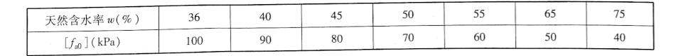 软土地基承载力基本容许值[f.。]表9-3