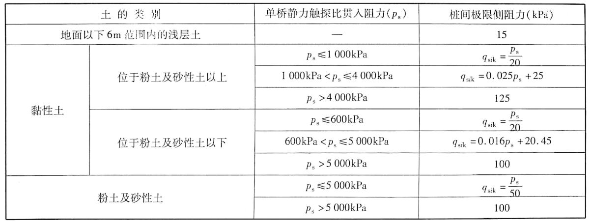 桩间极限侧阻力qsk表9-4
