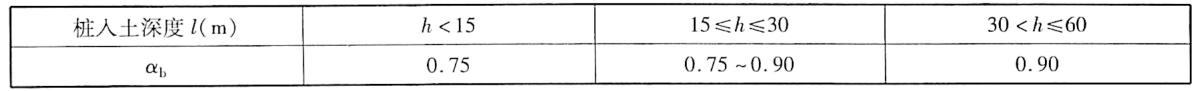 桩端阻力修正系数x,表9-6
