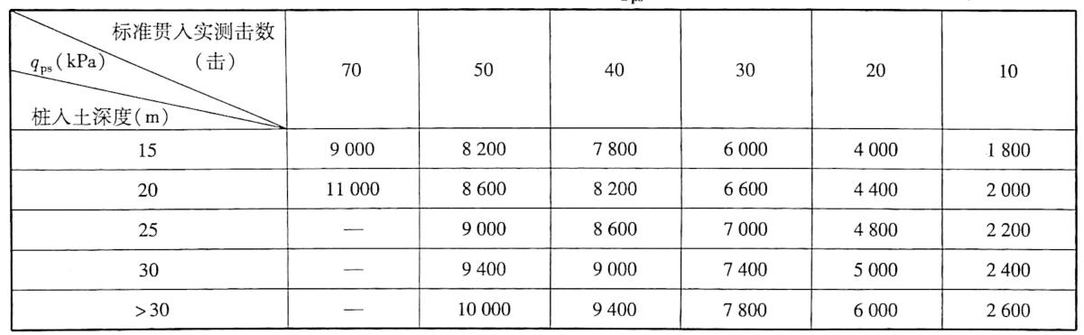 极限端阻力qs表9-11