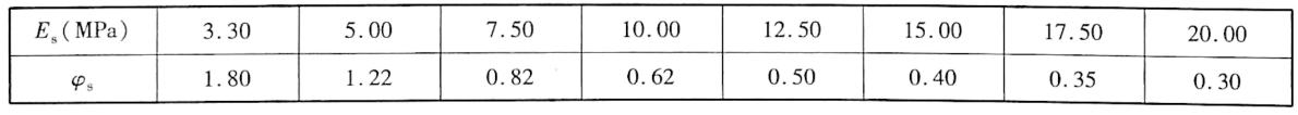 沉降计算经验系数表9-14