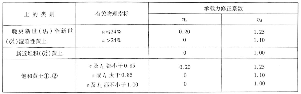 基础宽度和埋置深度的地基承载力修正系数表9-15