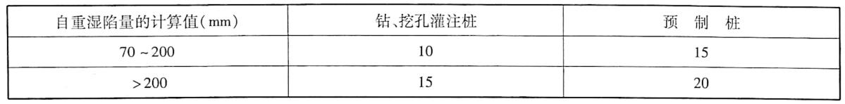 桩侧平均负摩擦力特征值(kPa)表9-16