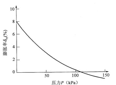 图9-2膨胀率一压力曲线图