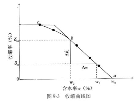 图9-3收缩曲线图