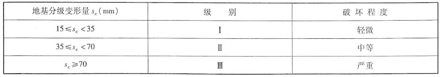 膨胀土地基的胀缩等级表9-18