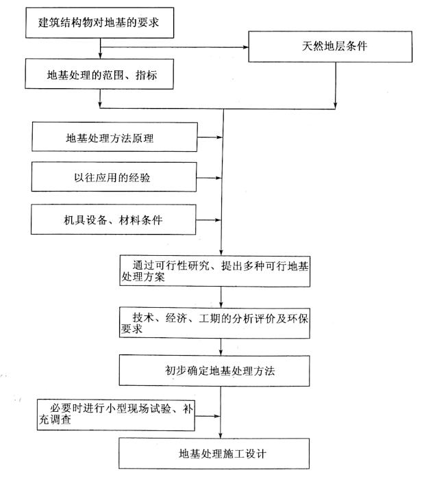 图10-1地基处理方法设计顺序