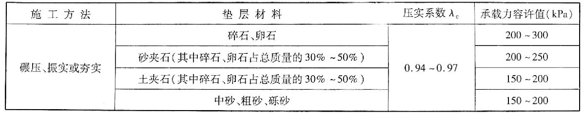 各种垫层承载力容许值[f.]表10-3