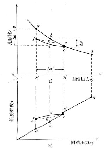 图10-3排水固结法工作原理图