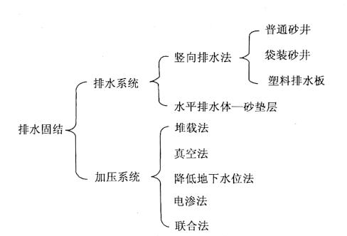 图10-4排水固结系统组成图
