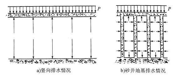 图10-5砂井预压排水图示