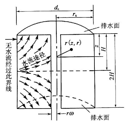 图10-7砂井柱体影响计算图