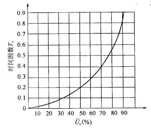 图10-8双面排水可。与7,关系曲线