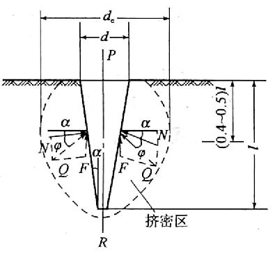 图10-12楔形桩与土相互作用示意图
