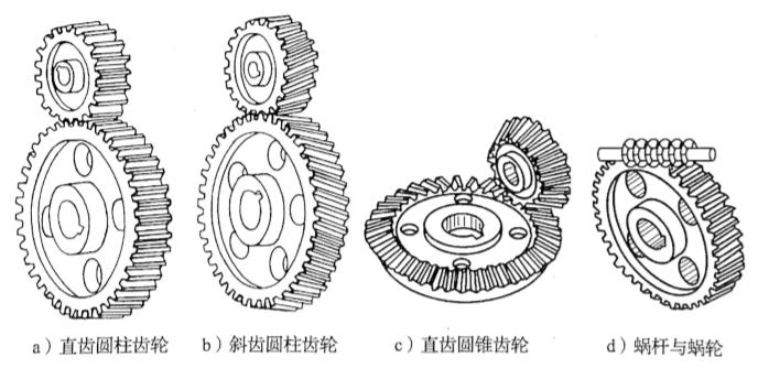 图3-27四种齿轮传动方式