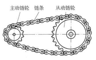 图3-28链传动