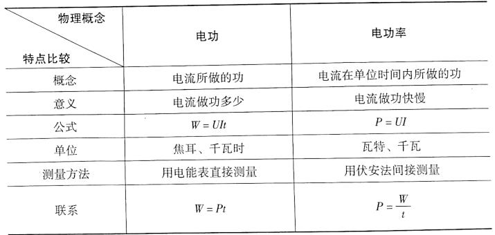 表3-2电功和电功率的区别与联系