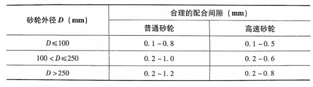 表4-1砂轮外径与装配间隙的关系