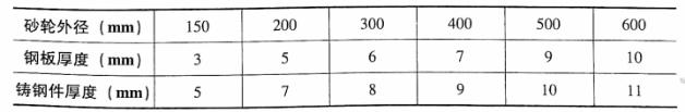 外径与防护罩壳厚度的关系见表4-2。