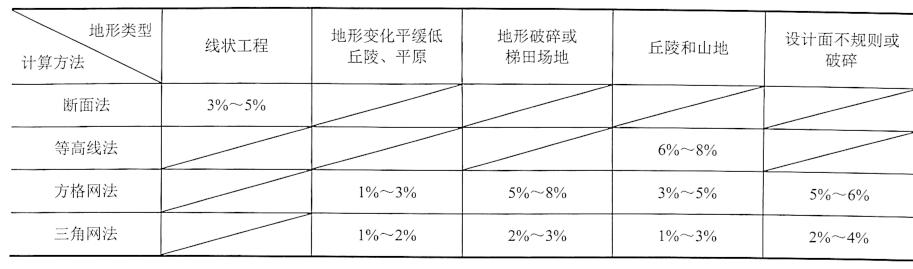 表1-6各类土方计算方法精度统计