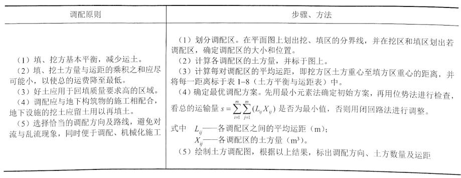 表1-7土方调配原则、步骤与方法表