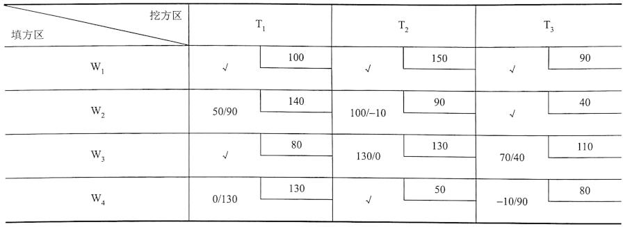 表1-11 检验数的计算(单位:m)