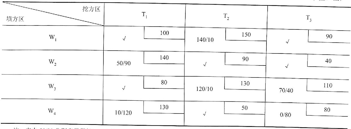 表1-13检验数的计算(单位:m)