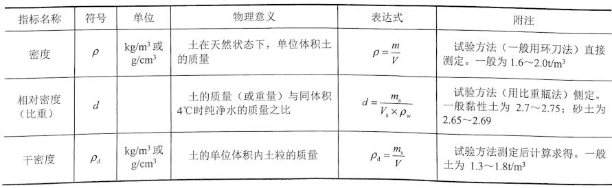表2-1土的物理性质指标