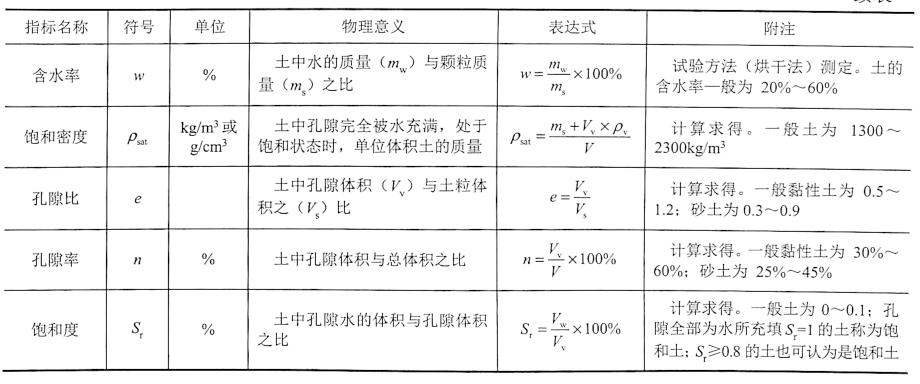 表中符号含义如图2-1所示。
