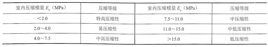 表2-2地基土按E、值划分压缩性等级的规定