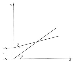 图2-2抗剪强度与法向应力的关系