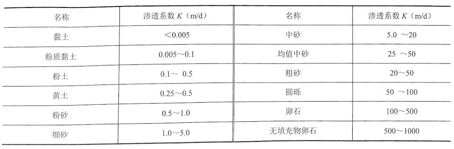 表2-4的渗透系数K参考值