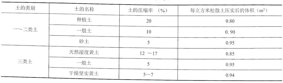 表2-5土的压缩率P的参考值