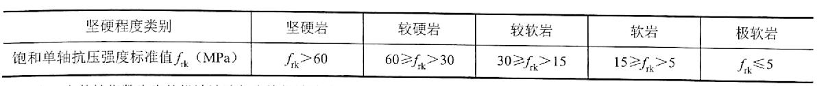 表2-7岩石坚硬程度的划分