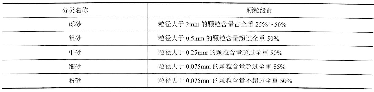 表2-9砂土分类