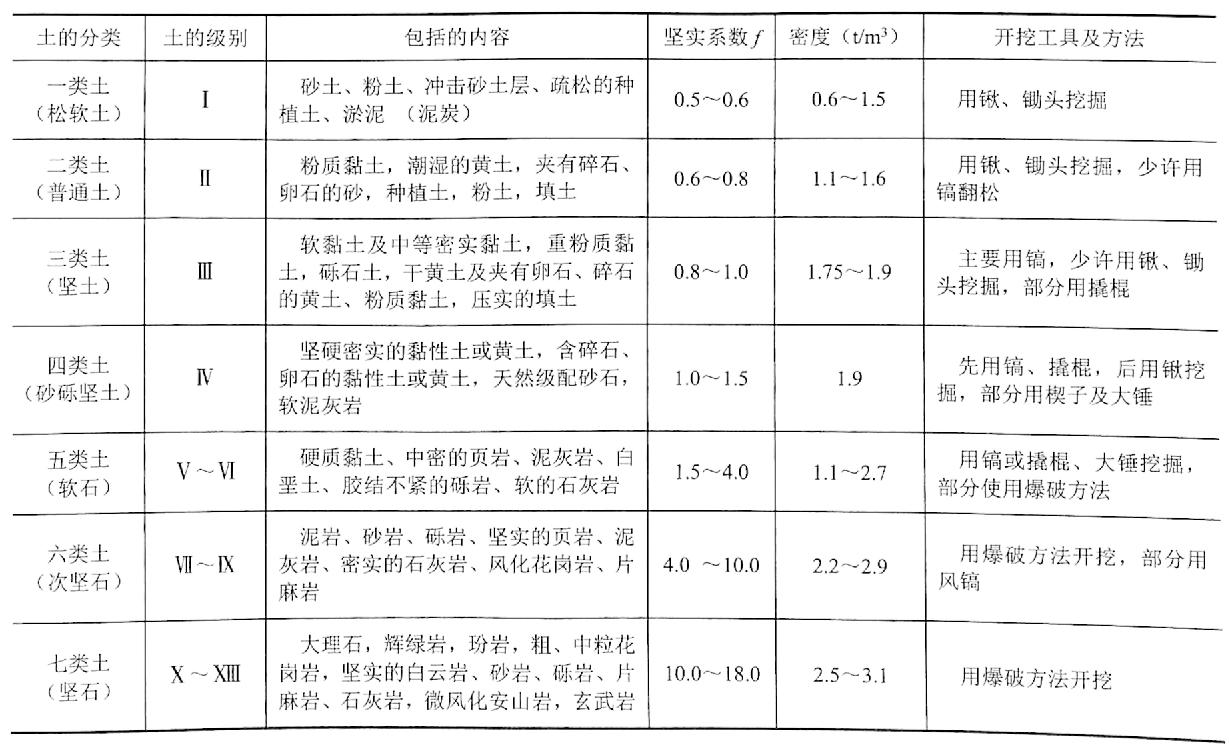表2-10土的工程分类