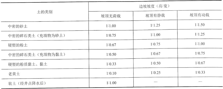 表4-10深度在5m内的基坑(槽)、管沟边坡的最陡坡度(不加支撑)值