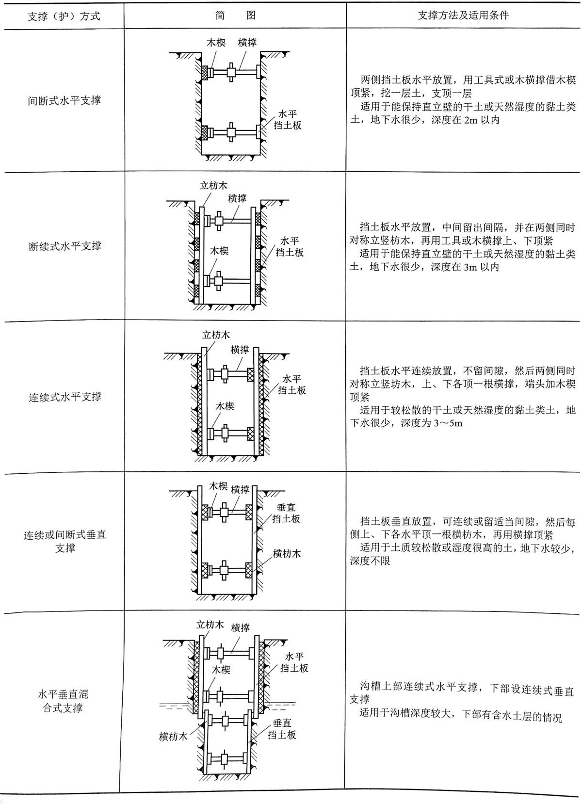 表4-11基槽、管沟的支撑方法