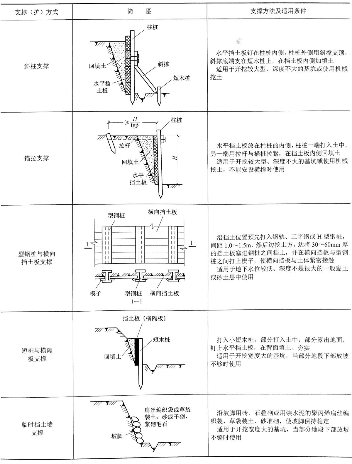表4-12一般浅基坑的支撑方法
